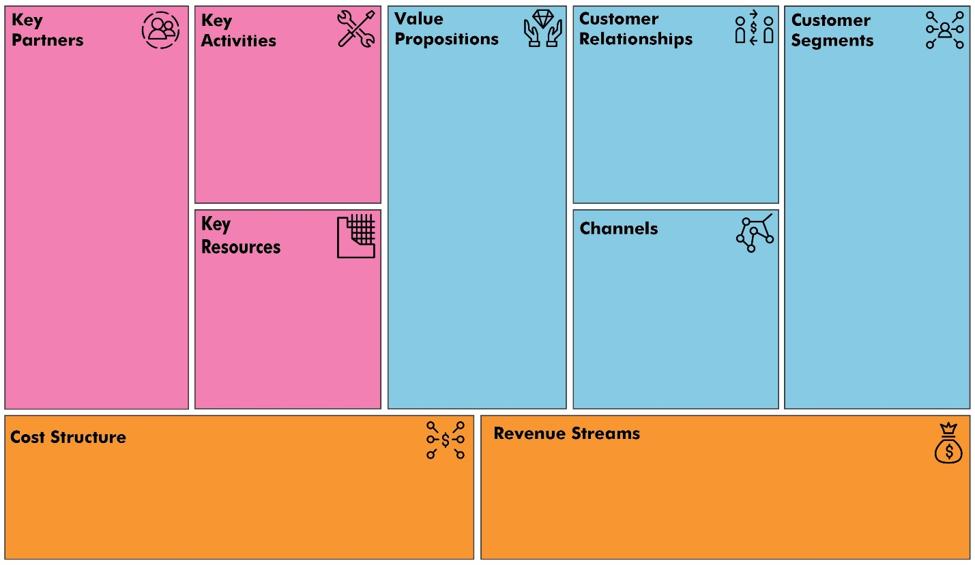 Apa Itu Business Model Canvas Dan Apa Keunggulannya Jurnalpost
